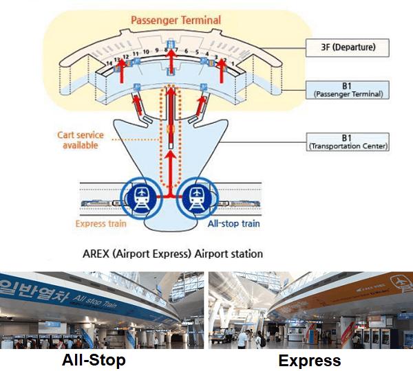 Cách đi từ sân bay Inchenon về Seoul, đi tàu tốc hành AREX