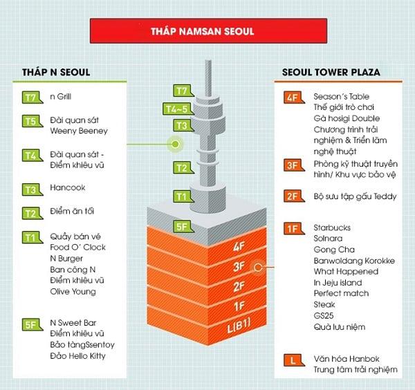 Kinh nghiệm đi tháp Namsan, sơ đồ tháp Namsan