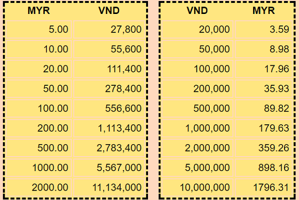 Đổi tiền Malaysia ở đâu? Bảng quy đổi giữa MYR và VNĐ