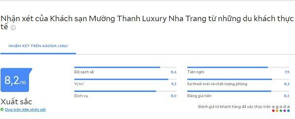 Đánh giá các khách sạn 5 sao Nha Trang đường Trần Phú: Review khách sạn Mường Thanh LuxuryNha Trang