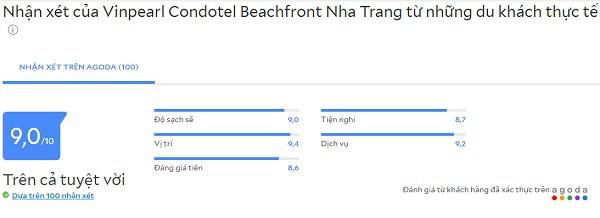 Đánh giá các khách sạn 5 sao Nha Trang đường Trần Phú: Review khách sạn Vinpearl Condotel Beachfront Nha Trang