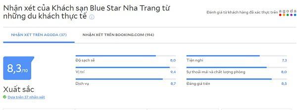 Review khách sạn 2 sao nha Trang gần biển: Khách sạn 2 sao ven biển Nha Trang giá rẻ