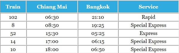 Đặt vé từ tàu hỏa từ Bangkok đi Chiang Mai, các chuyển tàu từ Chiang Mai về Bangkôk