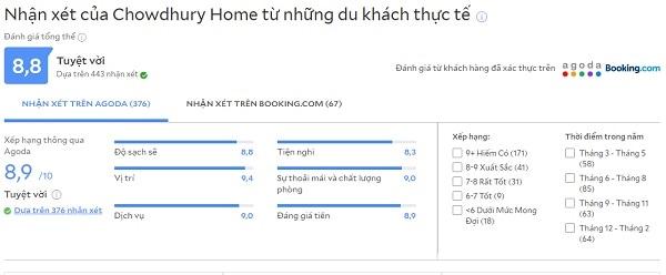Review khách sạn bình dân ở Chiang Mai Chowdhury Home