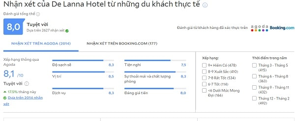 Review khách sạn tốt ở Chiang Mai De Lanna Hotel
